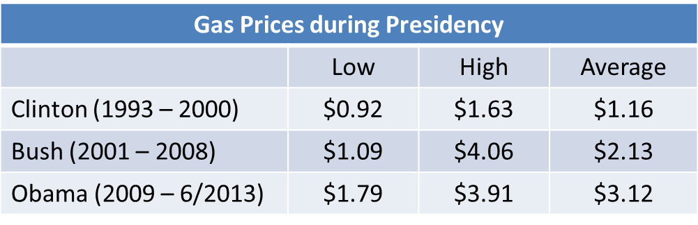 Gas Prices during Presidency