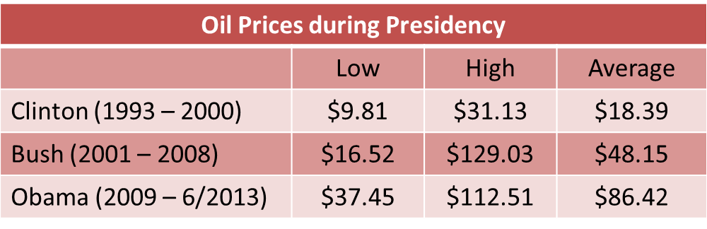 Oil Prices during Presidency