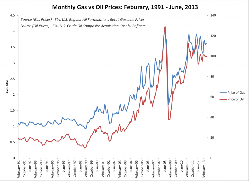 Oil prices vs Gasoline prices, February 1991 - June 2013