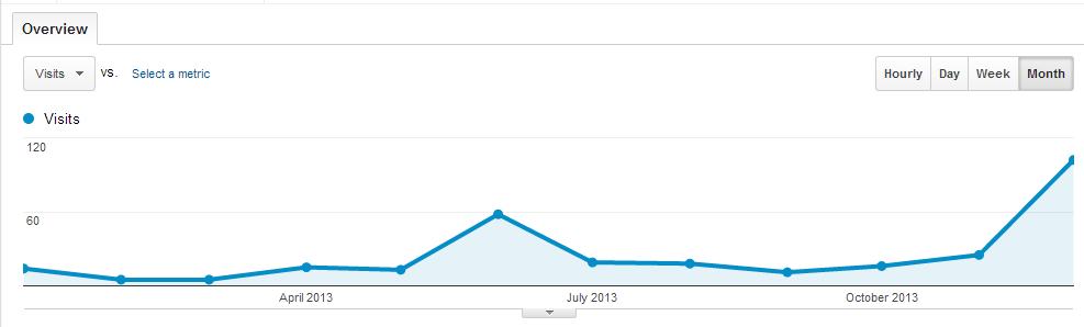 2013 blog traffic