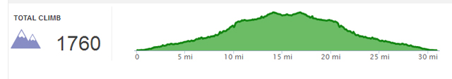 Ventura to Ojai elevation profile