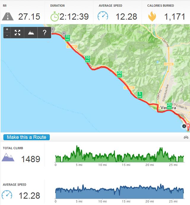 Ride profile - Ventura to La Conchita