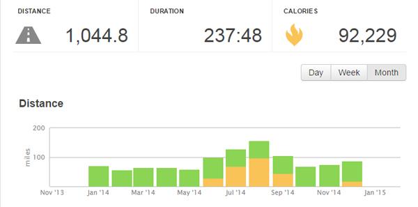 Runkeeper total distance - 2014