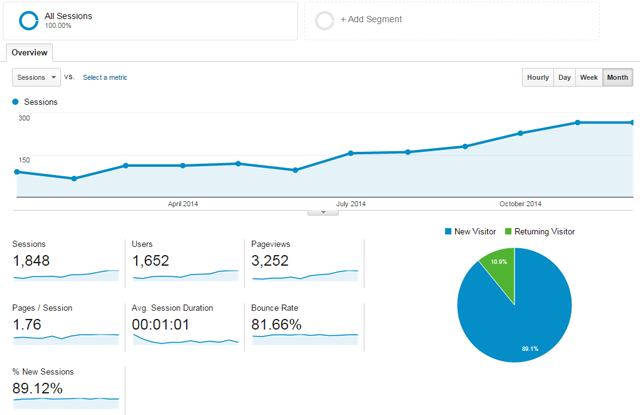 Website traffic statistics for 2014
