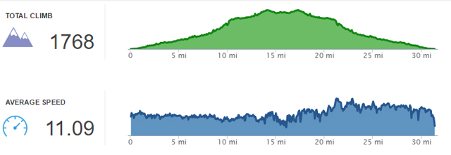 Ventura to Ojai bike ride profile