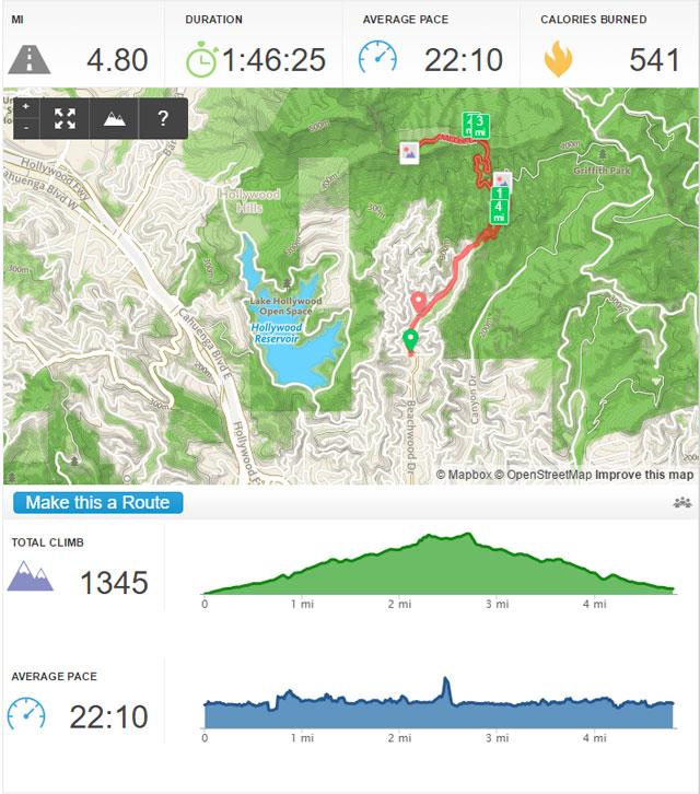 Hollyridge Trail profile