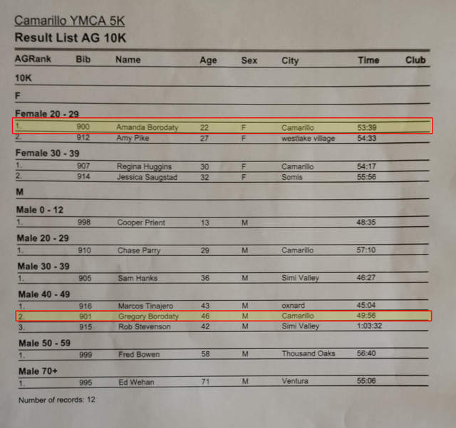 Camarillo YMCA 10K Results - 2015