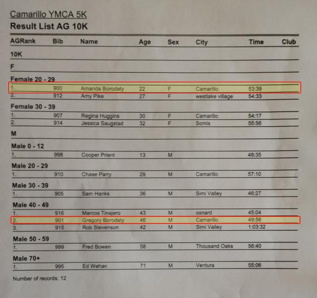 Camarillo YMCA 10K Results - 2015