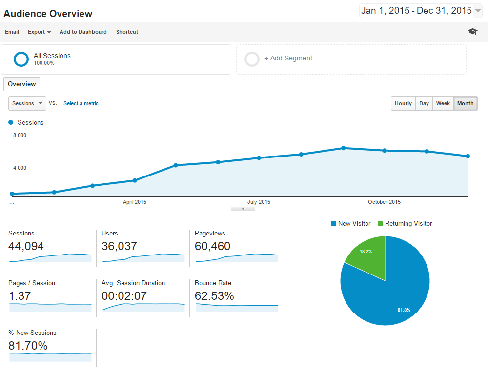 2015 blog traffic for greggborodaty.com