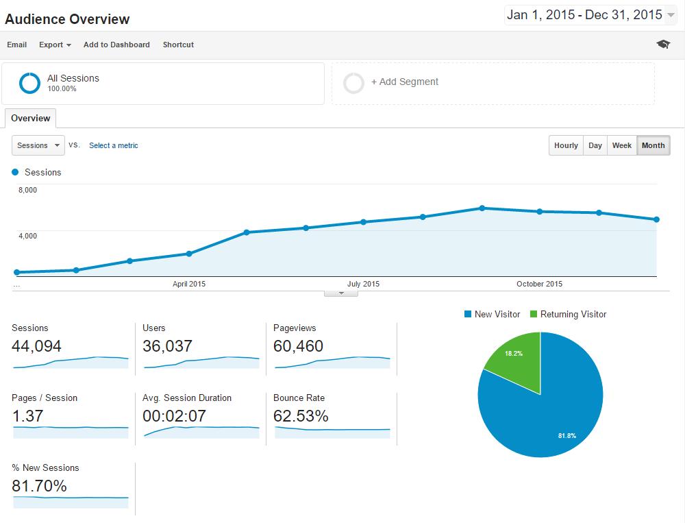 2015 blog traffic for greggborodaty.com