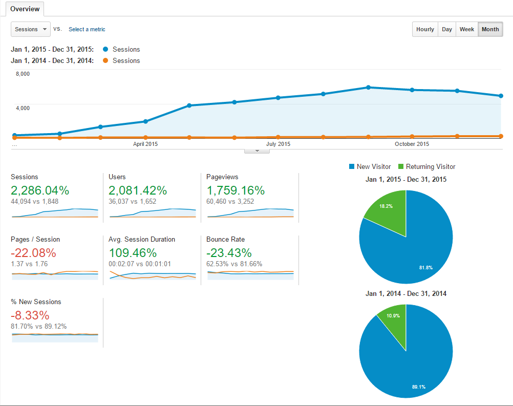 Traffic comparison for greggborodaty.com - 2015 vs 2014
