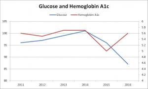 Glucose + Hemoglobin A1c