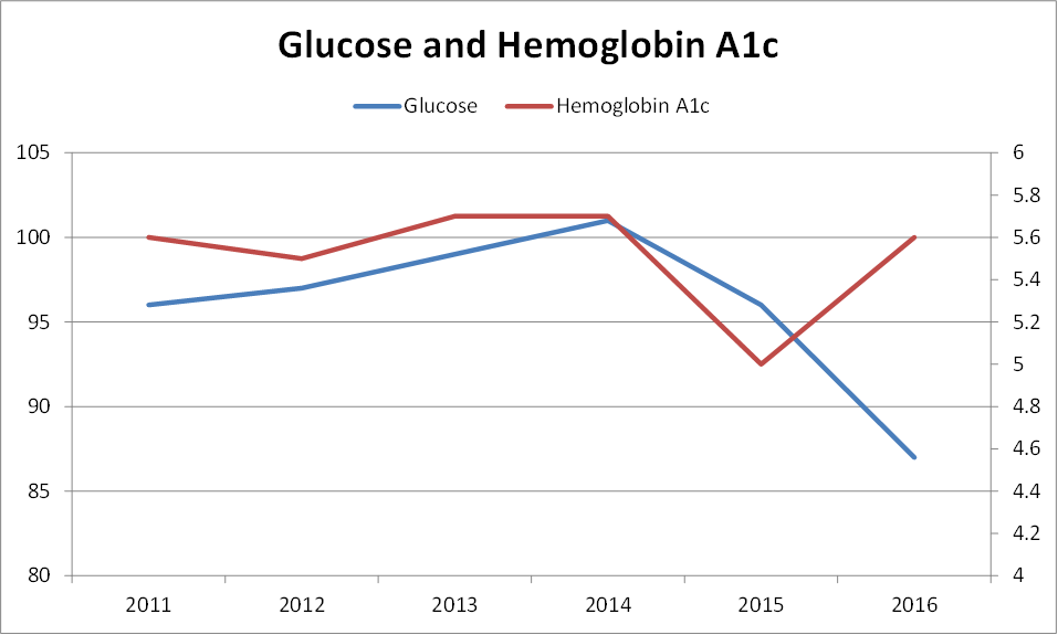 Going to have to study harder next year for my hemoglobin a1c test