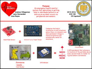 ECE189 Capstone Senior Project - HeartBuddy
