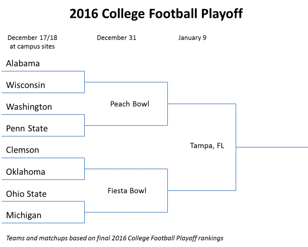 My proposed College Football Playoff bracket for 2016