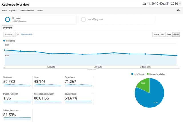 2016 blog traffic and statistics