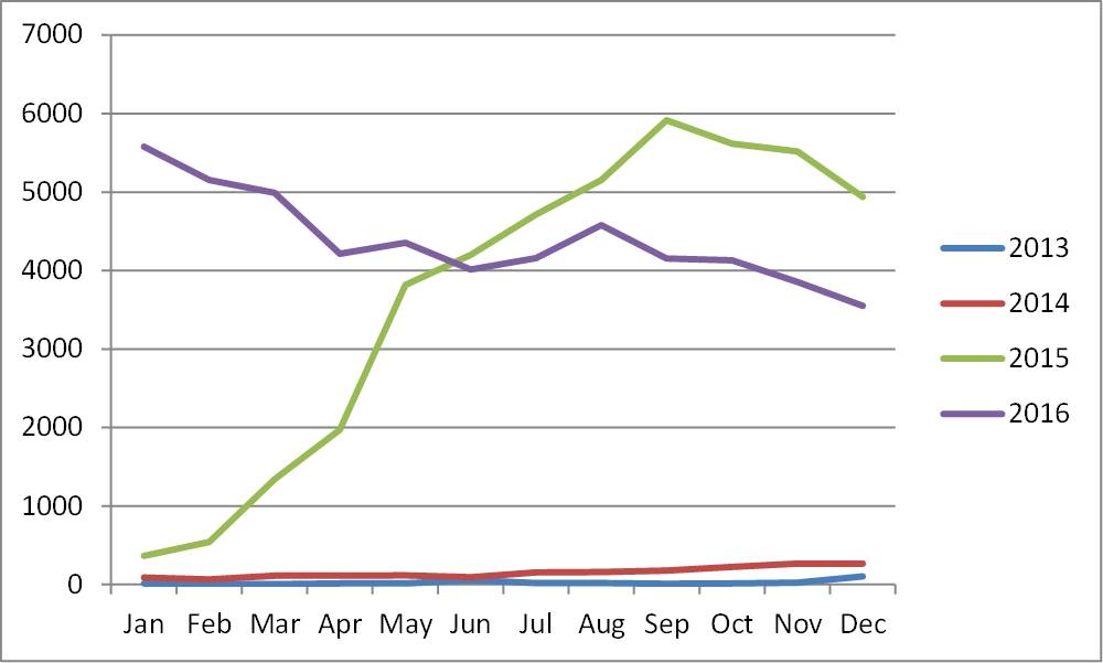 Graph of blog traffic by month from 2013 thru 2016