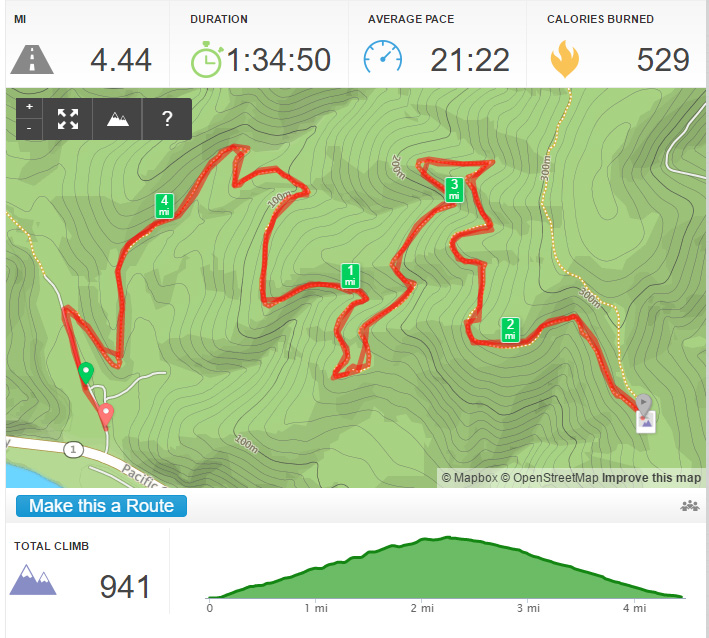 La Jolla Canyon - Backbone Trail profile