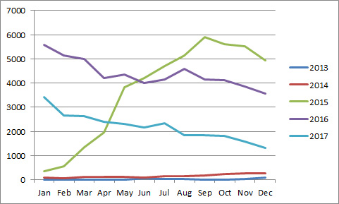 Graph of monthly traffic numbers to the blog