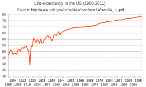 US Life expectancy graph